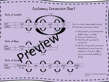 Customary Conversion Chart