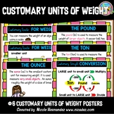 Customary Measurement - WEIGHT Posters