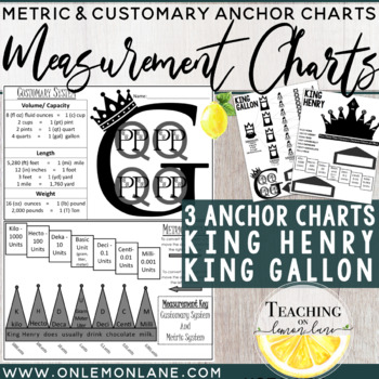 Measurement Conversion Anchor Chart: Metric & Customary Sy