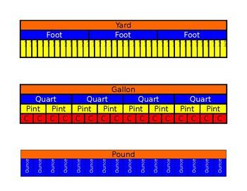 Customary Units of Measurement Strip Diagrams