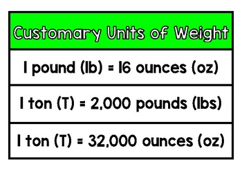 Customary Units of Weight Anchor Chart