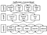 Customary and Metric Conversion Chart Tool
