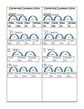 Customary and Metric Conversion Charts -- Perfect for 4th grade