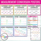 Measurement Conversions | Customary and Metric Posters
