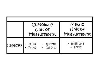 Interactive Notebook Customary and Metric Units