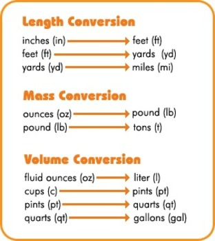 Customary and Metric conversion story problems