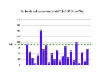 Customizable Assessment Benchmark Chart