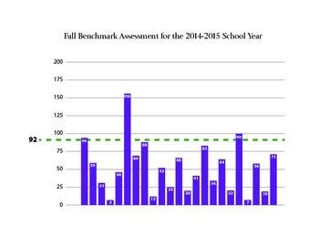 Customizable Assessment Benchmark Chart