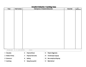 Customizable Behavior Tracking Form