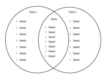 Customizable Venn Diagrams--5 Graphic Organizers in Power Point