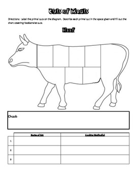 Cuts of Meat Worksheet accompanies Meats powerpoint for Culinary Arts