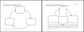 Cycle Graphic Organizers Mini-Bundle
