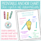 Cycle of Innovation & Inventions (Printable Anchor Chart & Student Organizer)