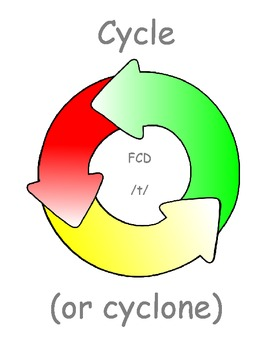 Cycle (or cyclone?) - Final Consonant /t/