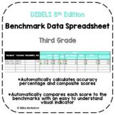 DIBELS 8 Benchmark Data Spreadsheet with Built-In Formulas - 3rd Grade