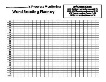 DIBELS 8th Edition Student Progress Graphs- 2nd Grade