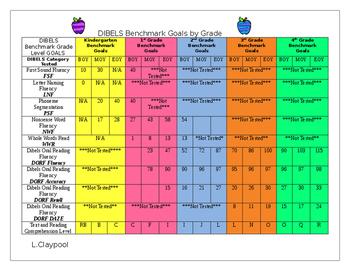 DIBELS Benchmark Goal Chart