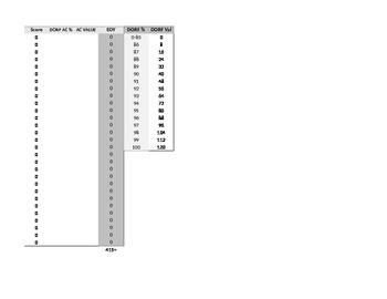 DIBELS Intervention RTI Composite Score Sheets for Grades K-5