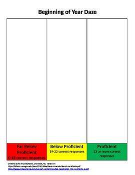 DIBELS Next Classroom Data Charts-6th Grade