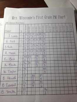 DIBELS Next Progress Monitoring Tracking Form - Second Grade