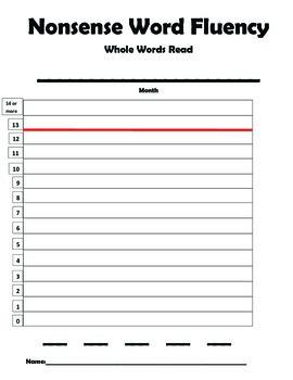 DIBELS Nonsense Word Fluency whole words (NWF-wwr) Student Tracker