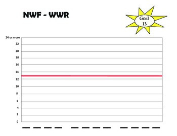 DIBELS Nonsense Word - NWF whole words read (WWR) student tracker
