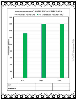 DIBELS Oral Reading Fluency Data, Reflection, and Goal Setting Sheets