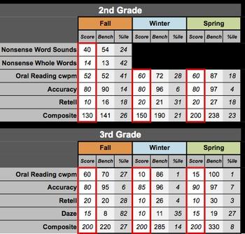 DIBELS Percentile Calculator and Benchmark Comparison