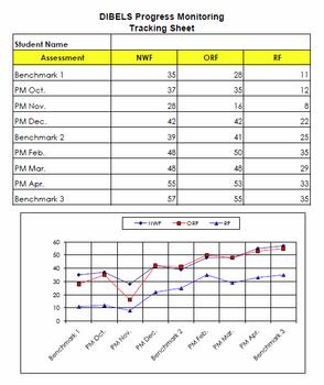 DIBELS Progress Monitoring Chart for Individual Students - 2nd Grade