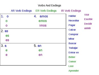 DICE GAME  regular present tense verbs