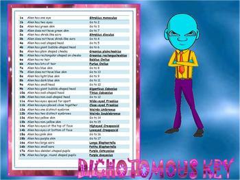 DICHOTOMOUS KEY (ALIEN THEME)