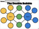DIGITAL Double Bubble Graphic Organizer using Google Drawing