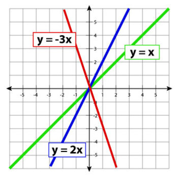 DIRECT AND INVERSE VARIATION QUIZ
