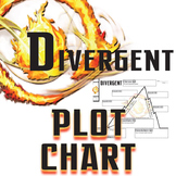 DIVERGENT Plot Chart Organizer Diagram Arc (Roth) - Freyta