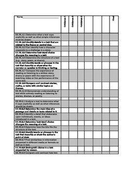 DLM Common Core Essential Elements 6th grade checklist English Language Arts