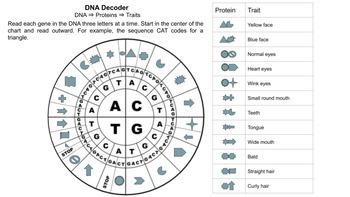 DNA Emoji Project - Google Classroom