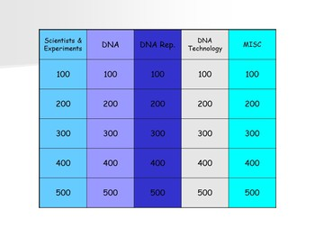 DNA Jeopardy Style Review Game
