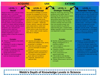DOK (Depth of Knowledge) in the Content Areas