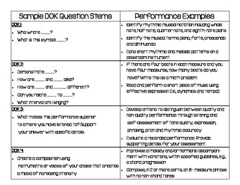 DOK Implementation for the Fine Arts: A Teachers Guide