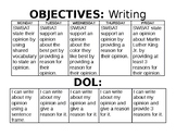 DOL & Objective - table