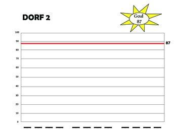 DORF 2 - DIBELS student tracker for fluency rate