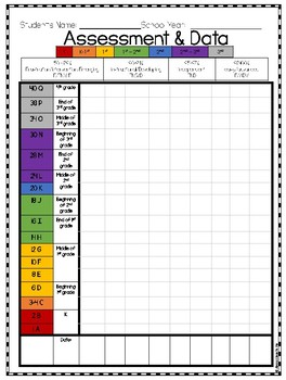 DRA Chart Assessment