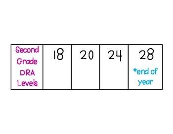 DRA Level Bar- Developmental Reading Assessment Levels