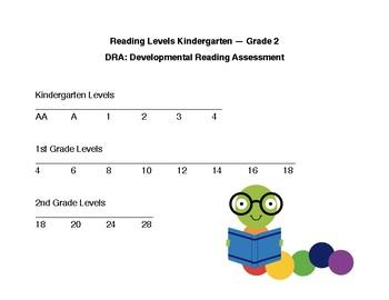 DRA Levels