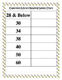DRA2 Guided Reading Level Chart