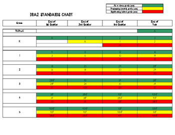DRA2 Standards Chart