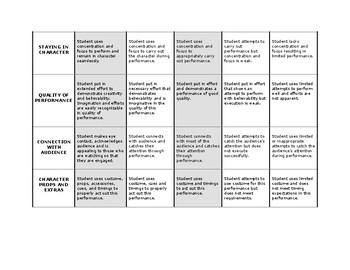 DRAMA: Character Study - RUBRIC and GRADING CHART