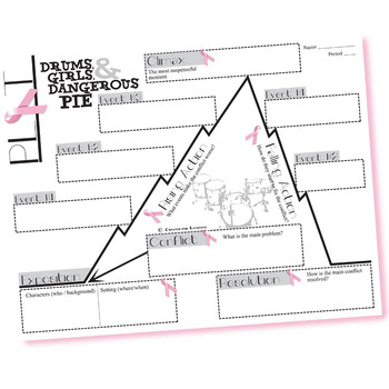 DRUMS, GIRLS, AND DANGEROUS PIE Plot Chart Organizer - Freytag's Pyramid