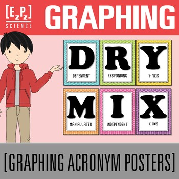 Variables Dry Mix Acronym Posters