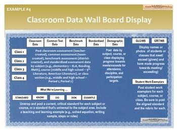 DUTI Data Talks Labels (All Grade Bands)
